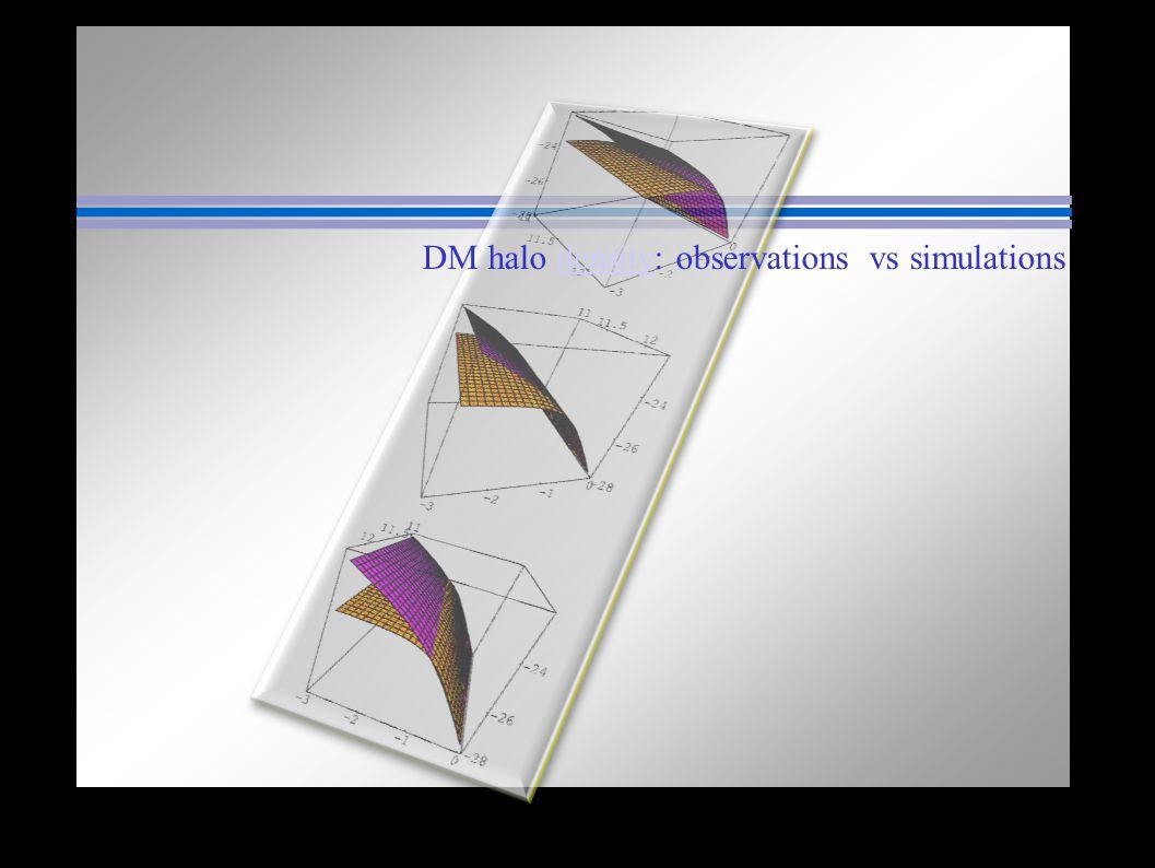 DM halo density: observations vs simulations