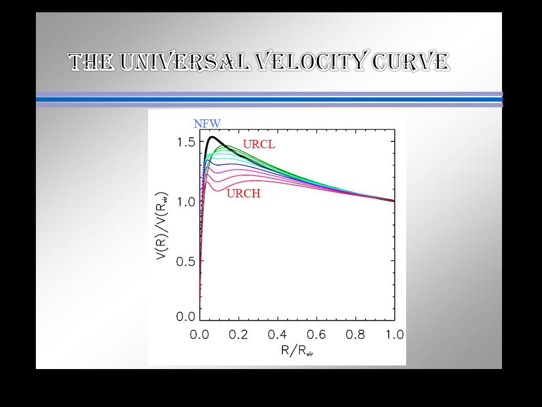 The UNIVERSAL velocity CURVE