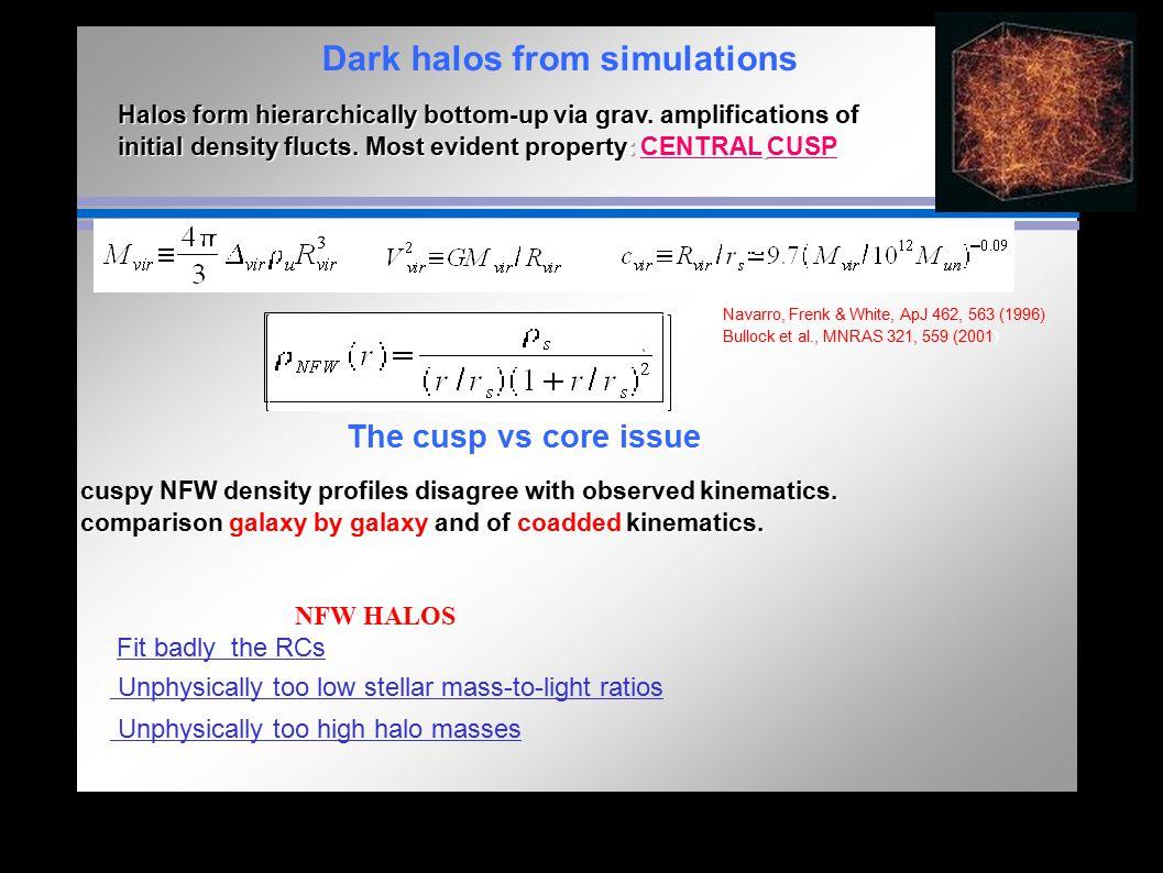 Dark halos from simulations