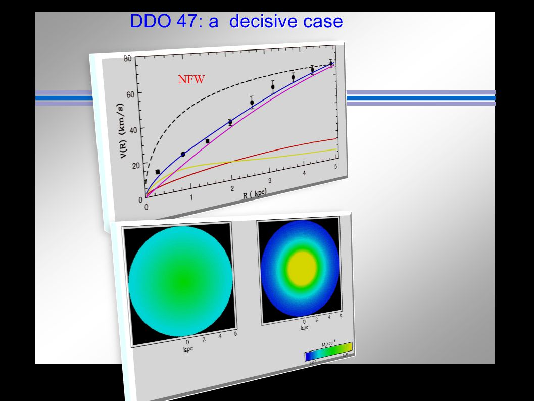 DDO 47: a decisive case NFW Theory Obis ssw Obs Theory
