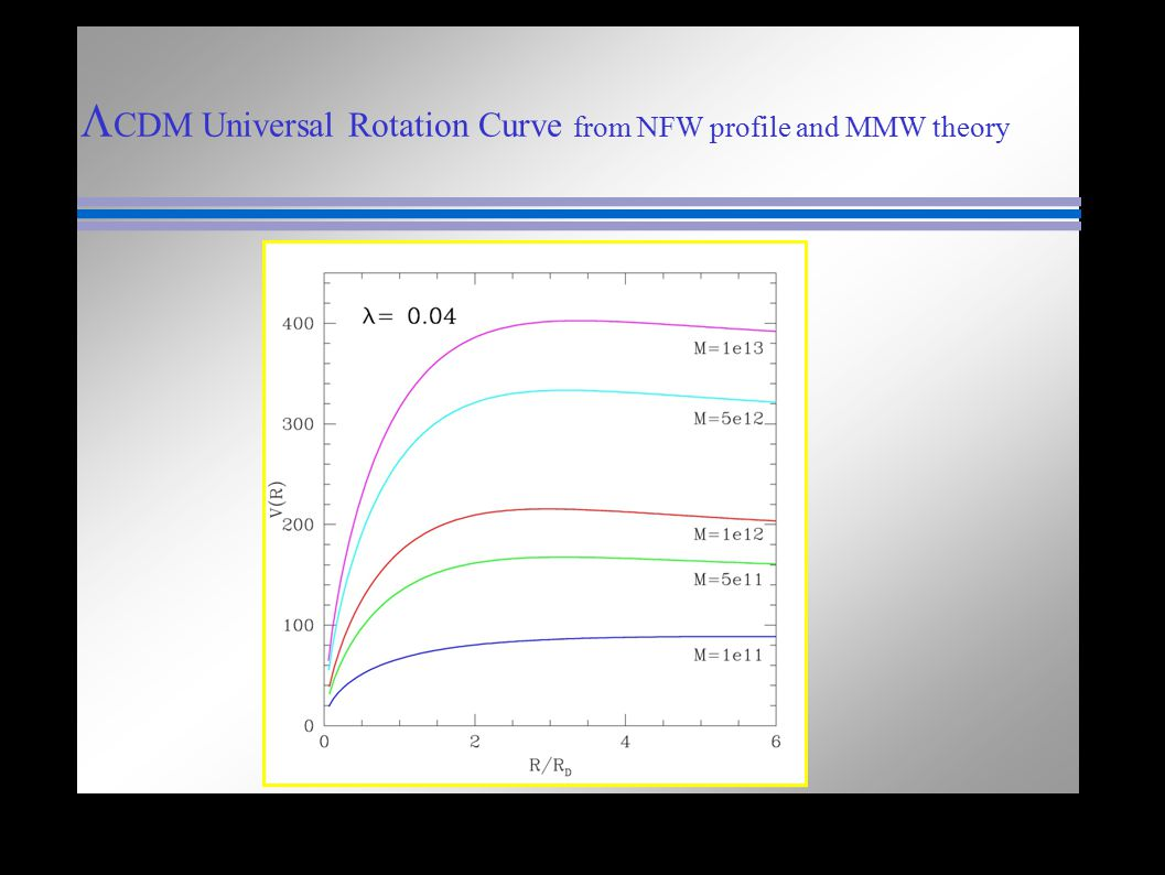 LCDM Universal Rotation Curve from NFW profile and MMW theory