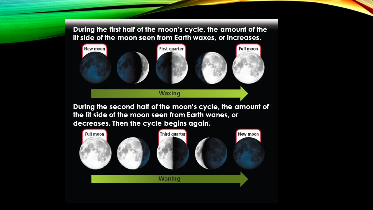 During the first half of the moon's cycle, the amount of the lit side of the moon seen from Earth waxes, or increases.