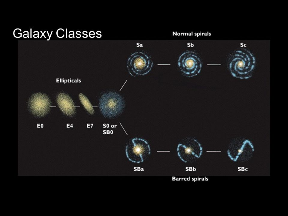 Galaxy Classes