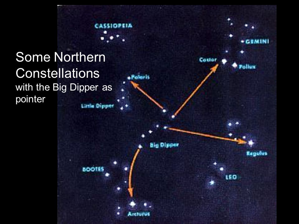 Some Northern Constellations with the Big Dipper as pointer