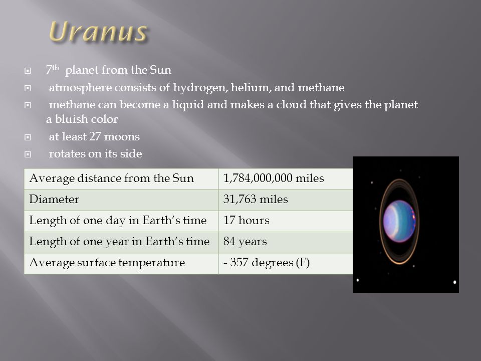 Uranus 7th planet from the Sun