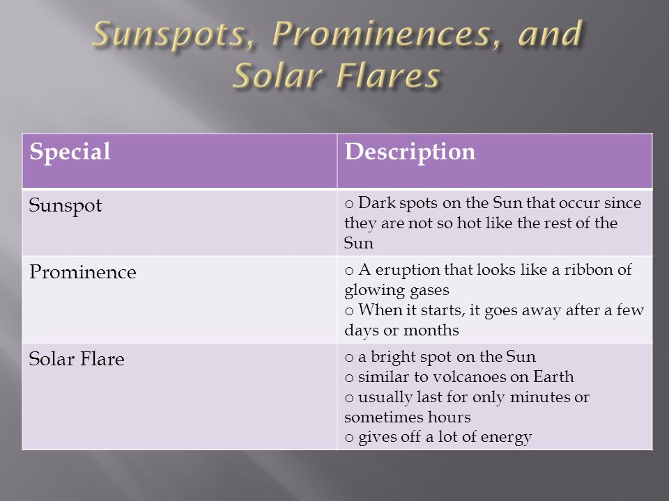 Sunspots, Prominences, and Solar Flares