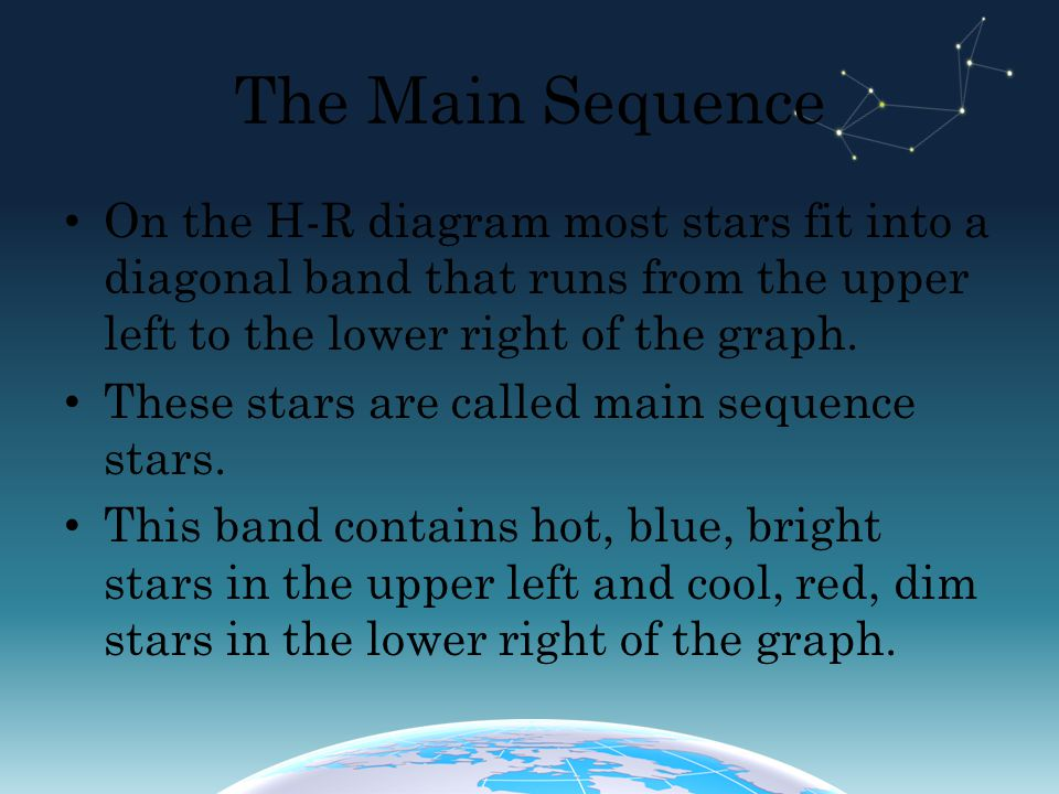 The Main Sequence On the H-R diagram most stars fit into a diagonal band that runs from the upper left to the lower right of the graph.
