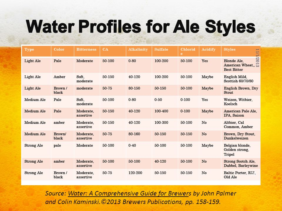 Water Profiles for Ale Styles