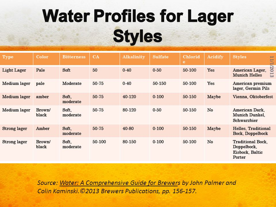 Water Profiles for Lager Styles