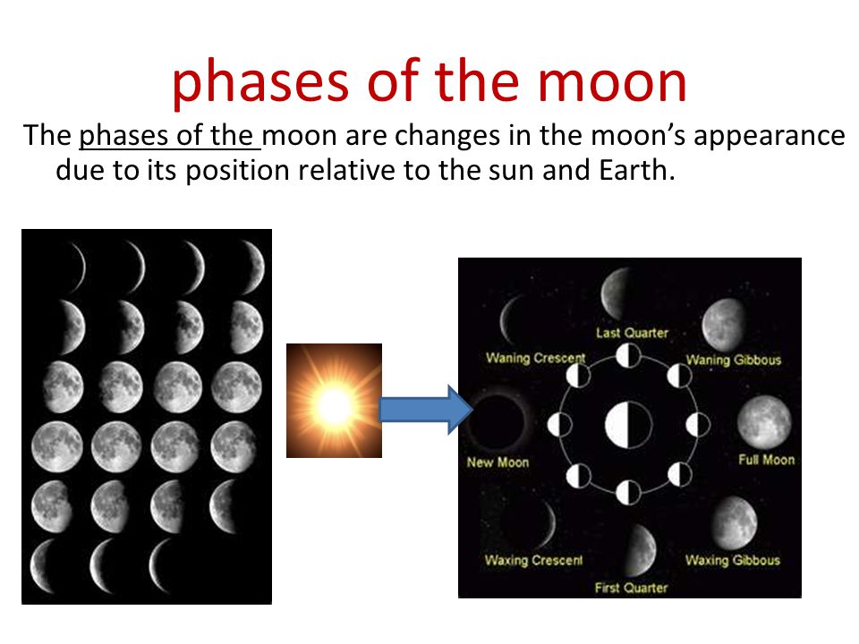 phases of the moon The phases of the moon are changes in the moon's appearance due to its position relative to the sun and Earth.