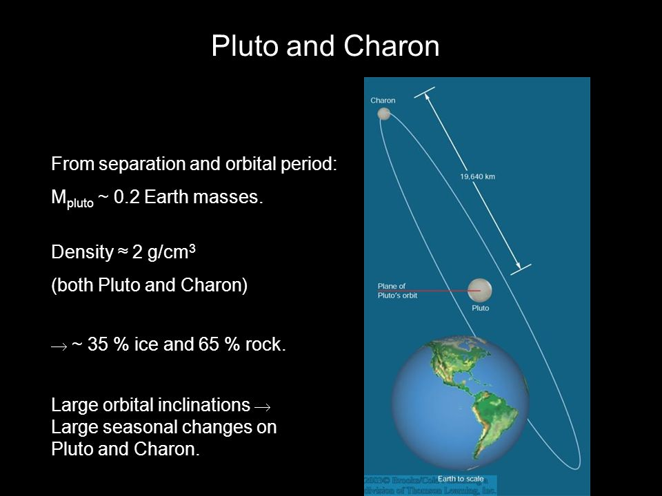 Pluto and Charon From separation and orbital period:
