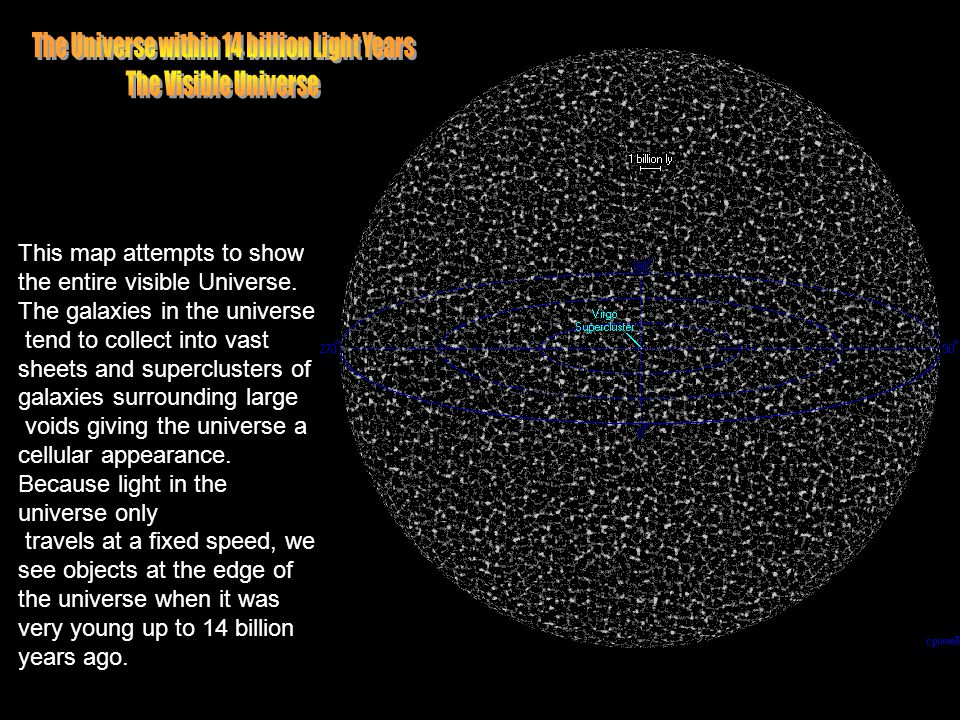 The Universe within 14 billion Light Years