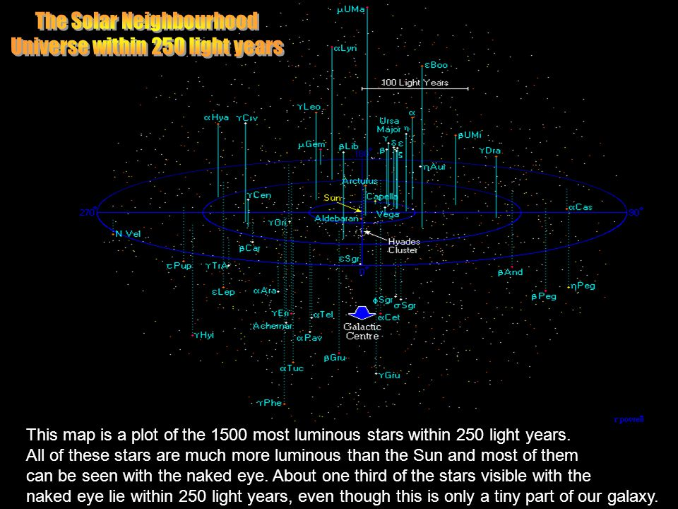 The Solar Neighbourhood Universe within 250 light years