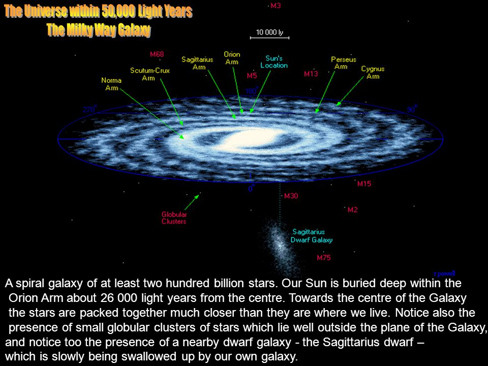 The Universe within 50,000 Light Years