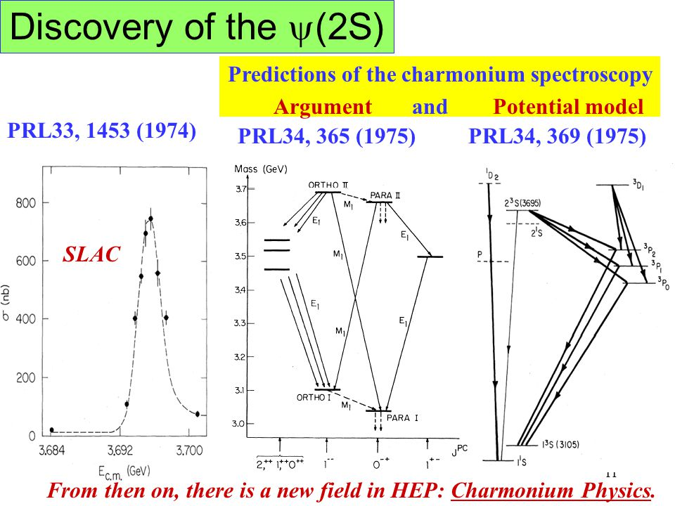 Discovery of the (2S) Predictions of the charmonium spectroscopy