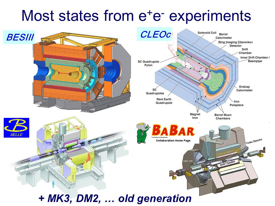 Most states from e+e- experiments
