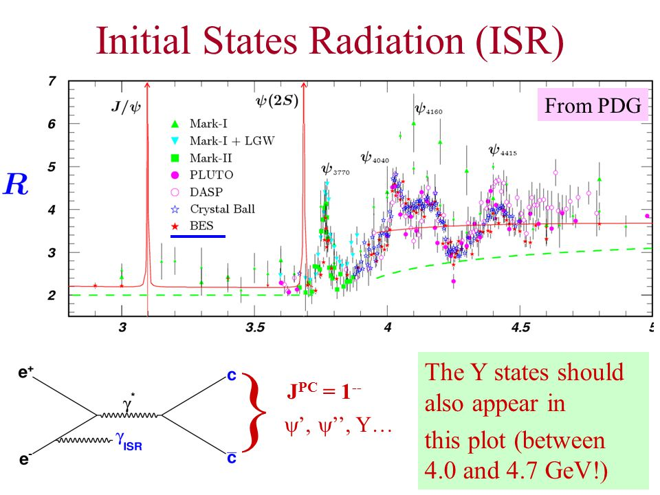 Initial States Radiation (ISR)