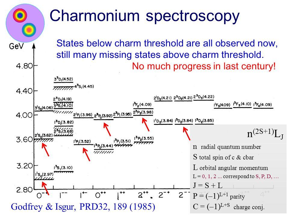 Charmonium spectroscopy
