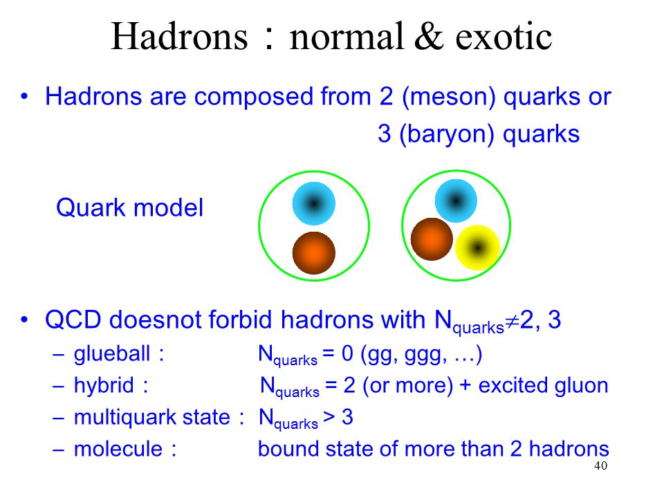 Hadrons:normal & exotic