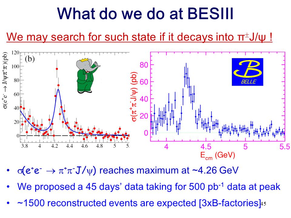What do we do at BESIII We may search for such state if it decays into πJ/ψ ! (e+e-  +-J/) reaches maximum at ~4.26 GeV.