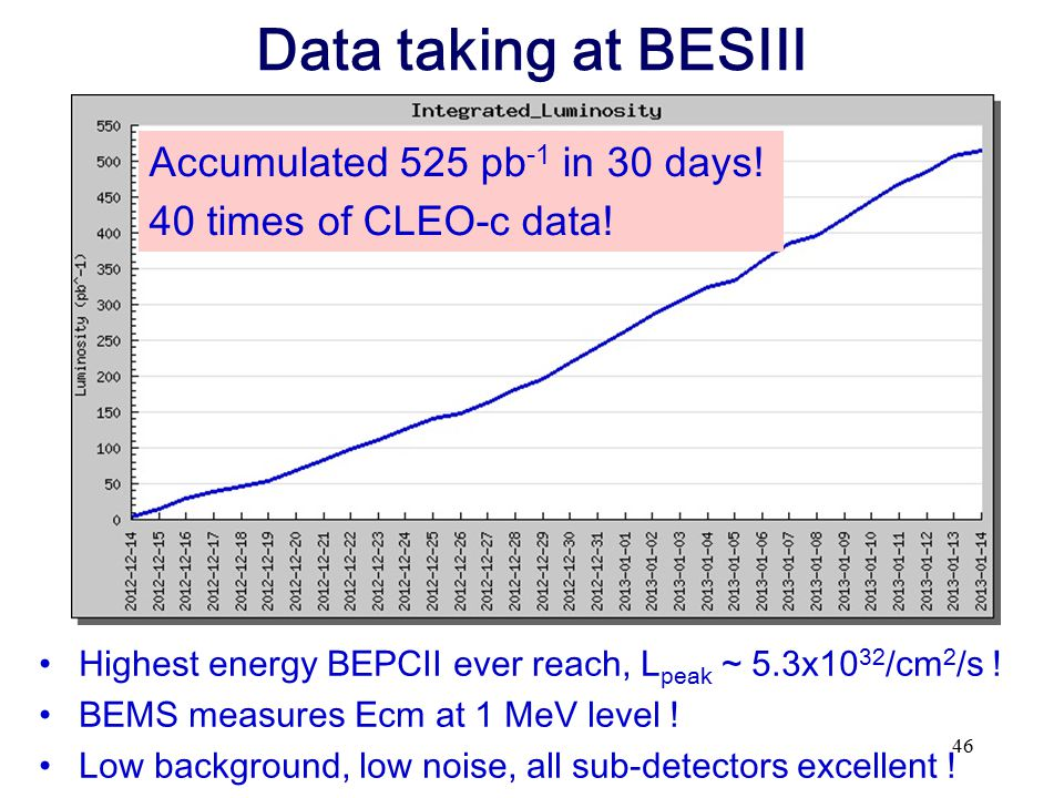 Data taking at BESIII Accumulated 525 pb-1 in 30 days!