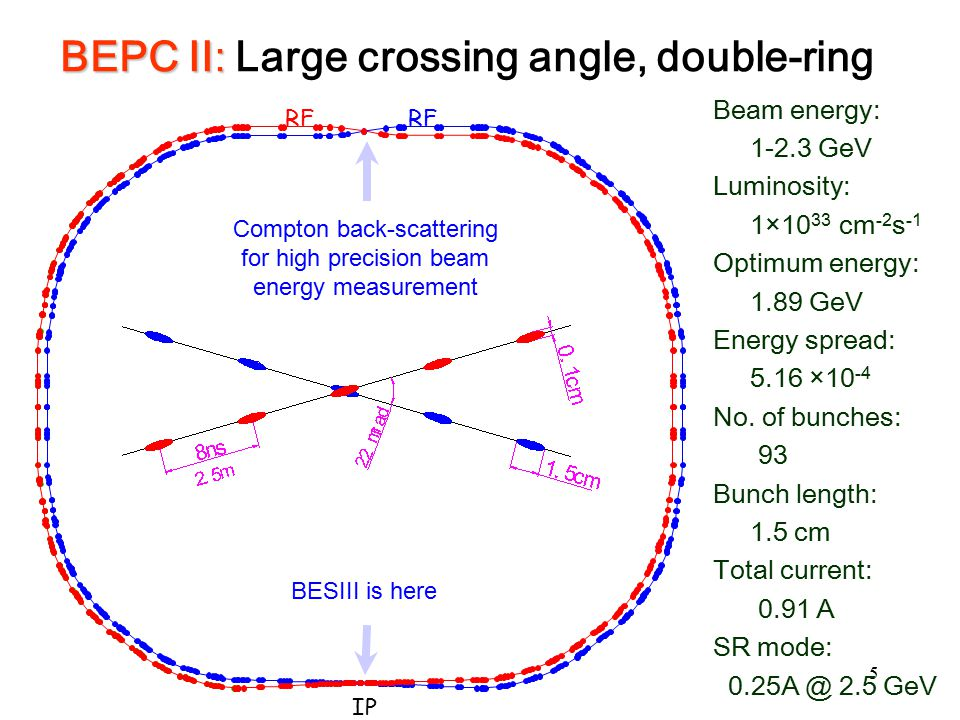 BEPC II: Large crossing angle, double-ring