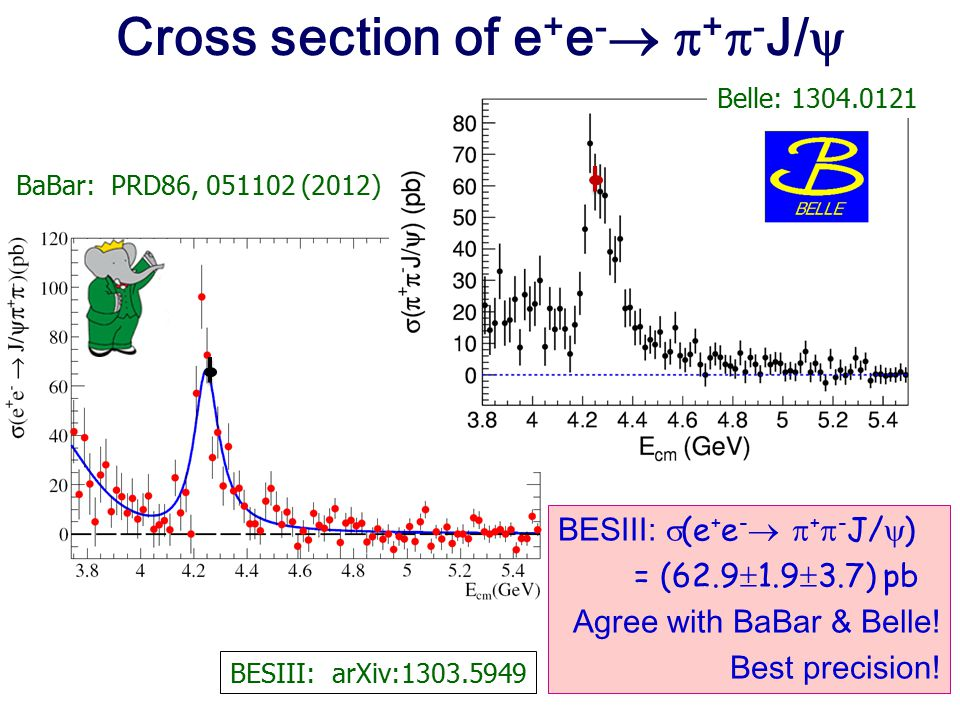 Cross section of e+e- +-J/