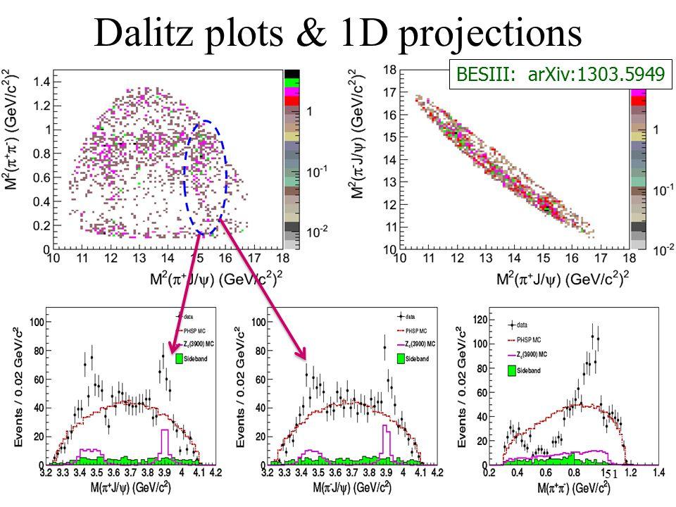 Dalitz plots & 1D projections