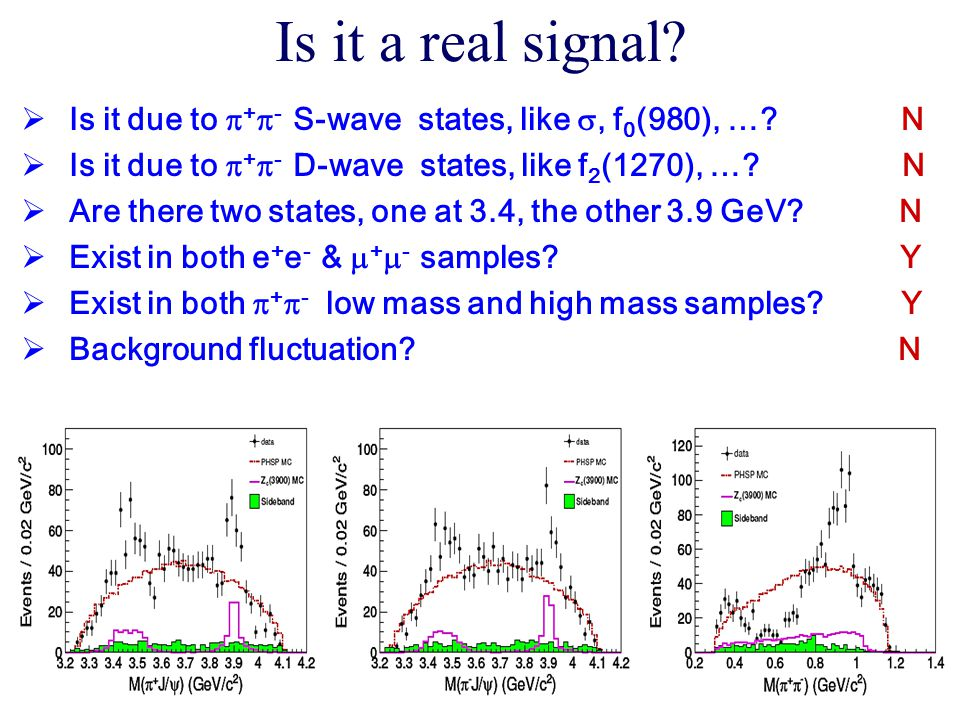 Is it a real signal Is it due to +- S-wave states, like , f0(980), … N.