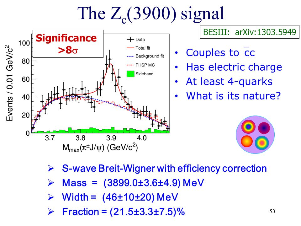 The Zc(3900) signal Significance >8 Couples tocc