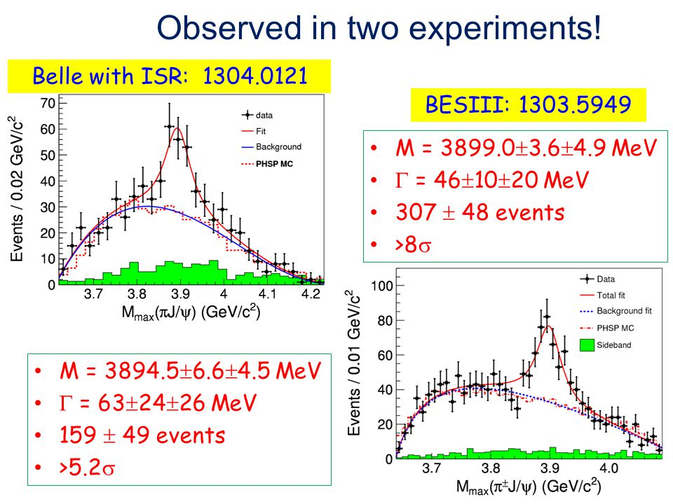 Observed in two experiments!