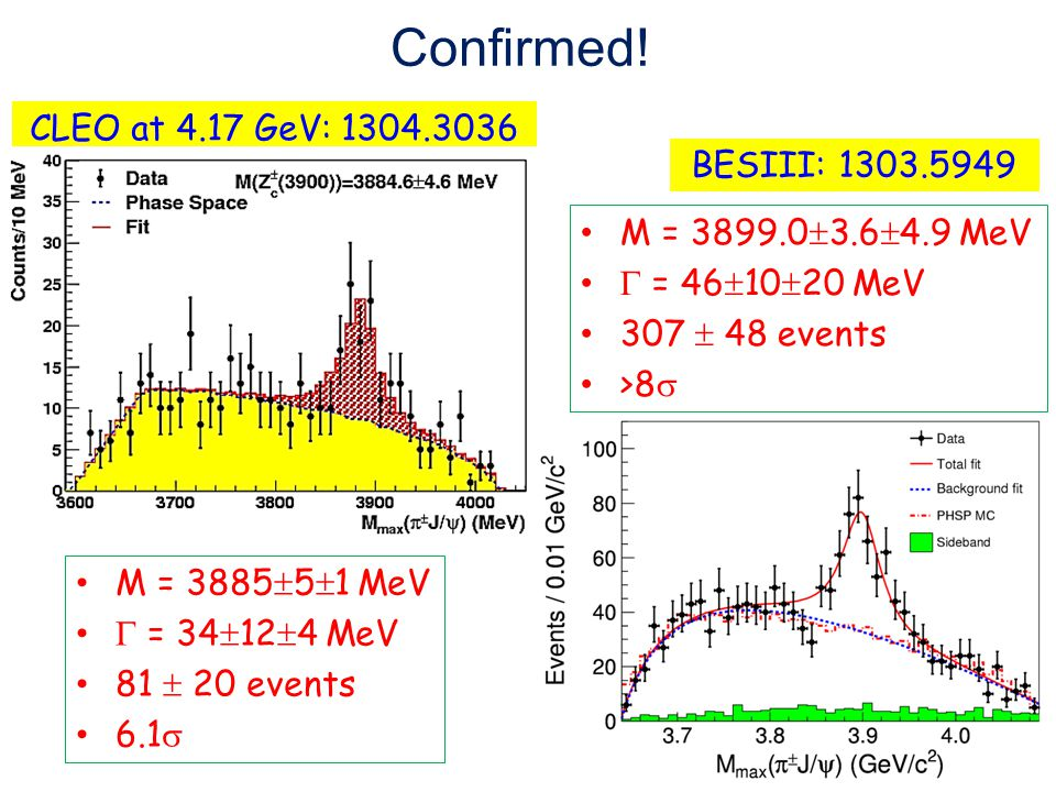 Confirmed! CLEO at 4.17 GeV: 1304.3036 BESIII: 1303.5949