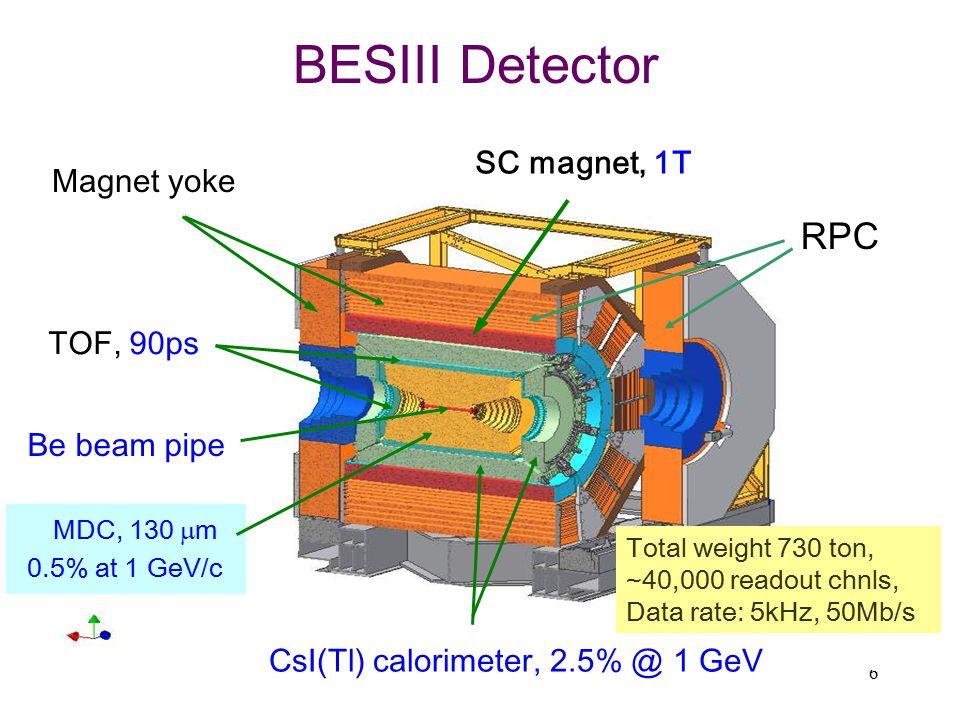 CsI(Tl) calorimeter, 2.5% @ 1 GeV
