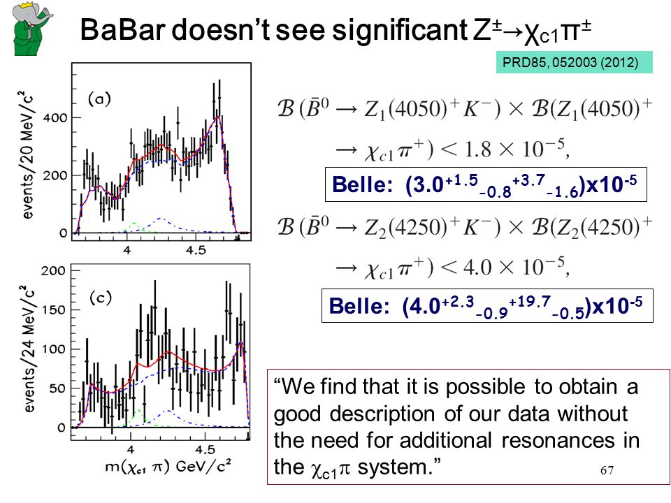 BaBar doesn't see significant Z±→χc1π±