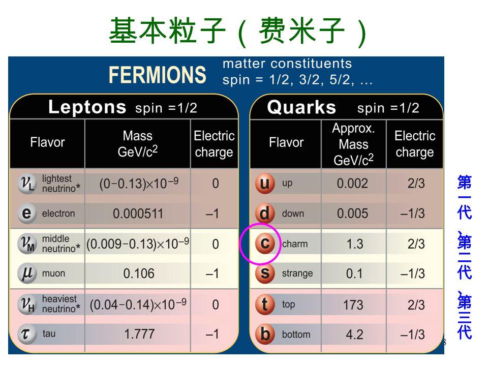 基本粒子(费米子) 第一代、第二代、第三代