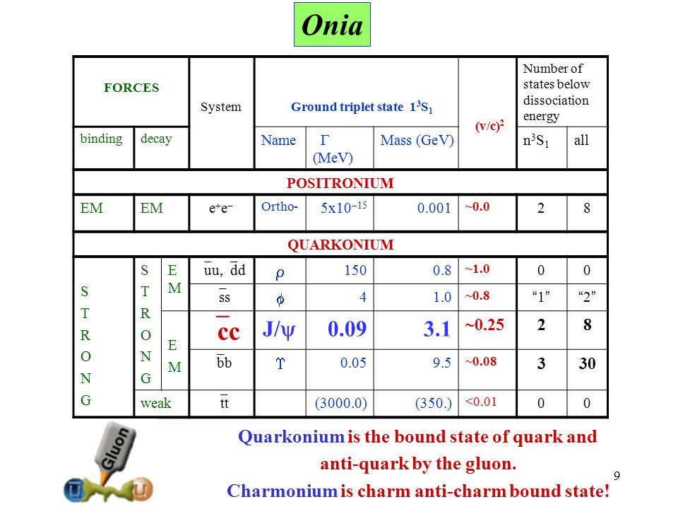 Onia cc J/y 0.09 3.1 Quarkonium is the bound state of quark and
