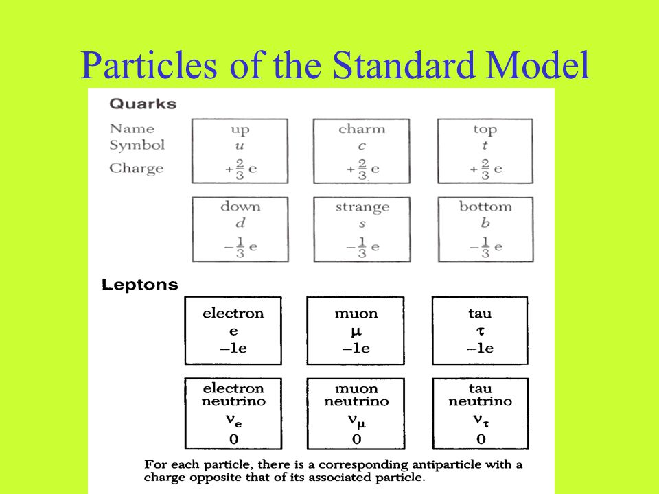 Particles of the Standard Model