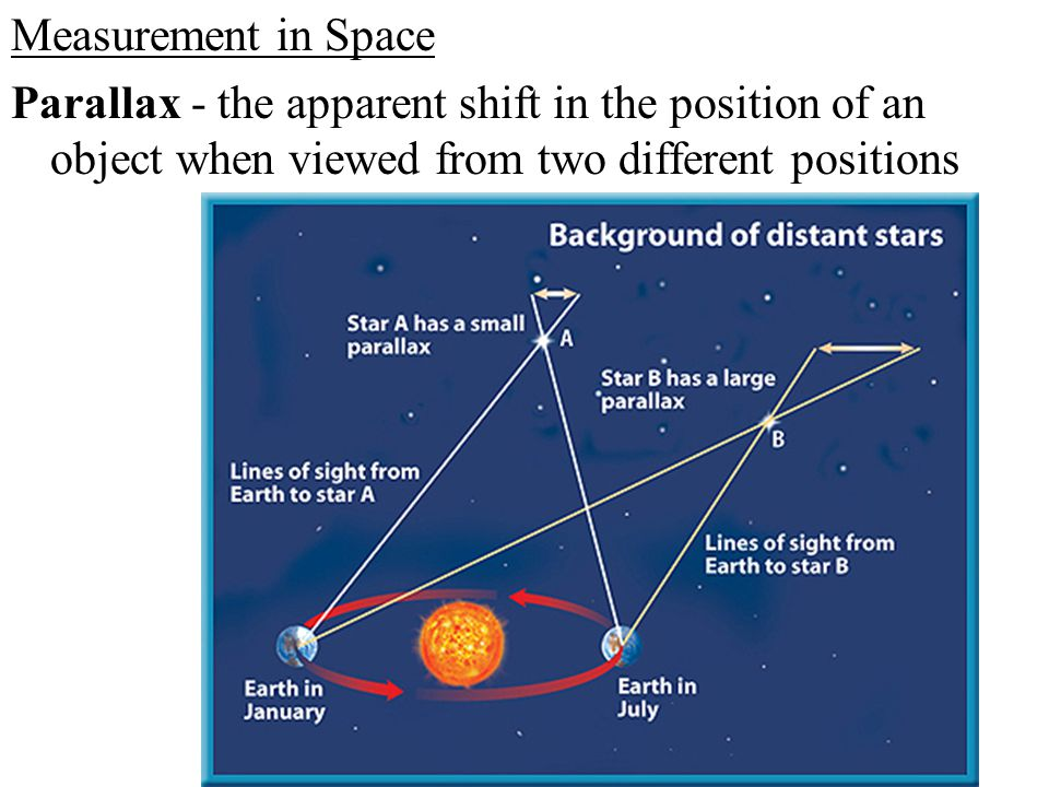 Measurement in Space Parallax - the apparent shift in the position of an object when viewed from two different positions.