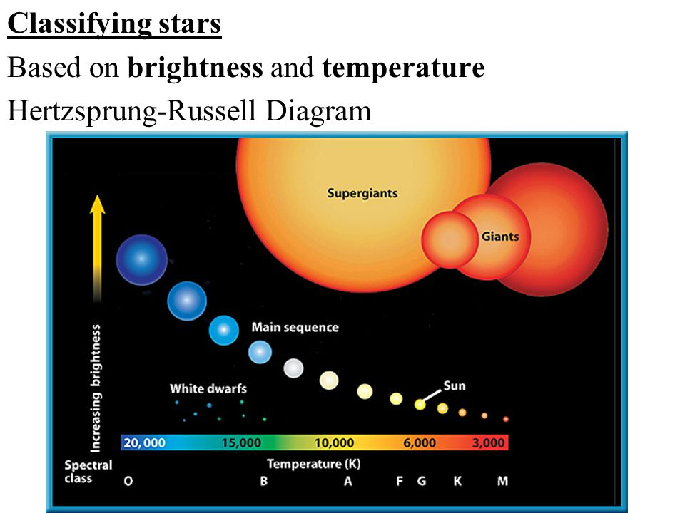 Classifying stars Based on brightness and temperature Hertzsprung-Russell Diagram