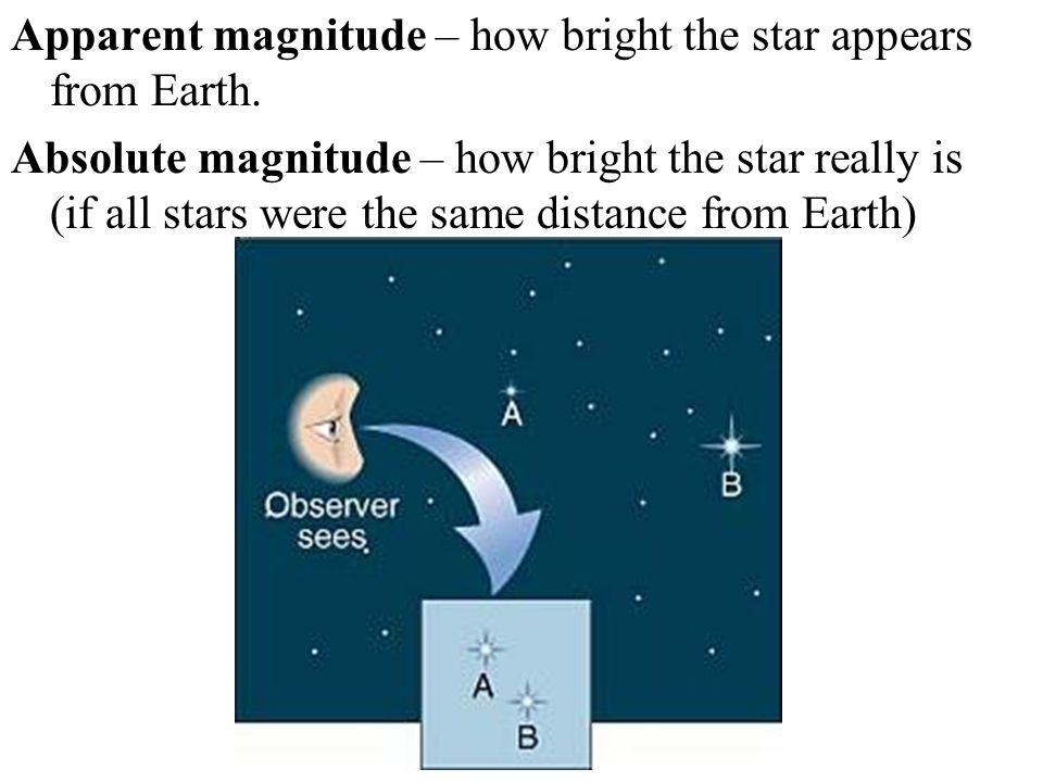Apparent magnitude – how bright the star appears from Earth.