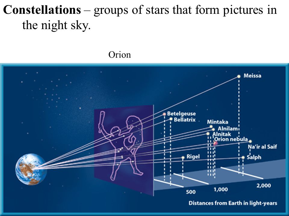 Constellations – groups of stars that form pictures in the night sky.