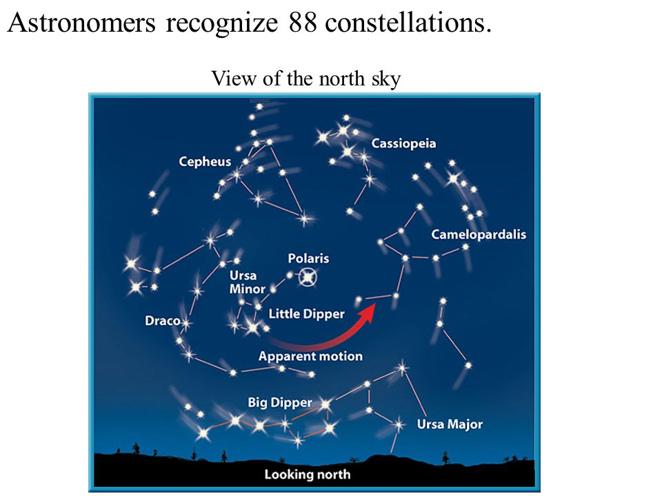 Astronomers recognize 88 constellations.