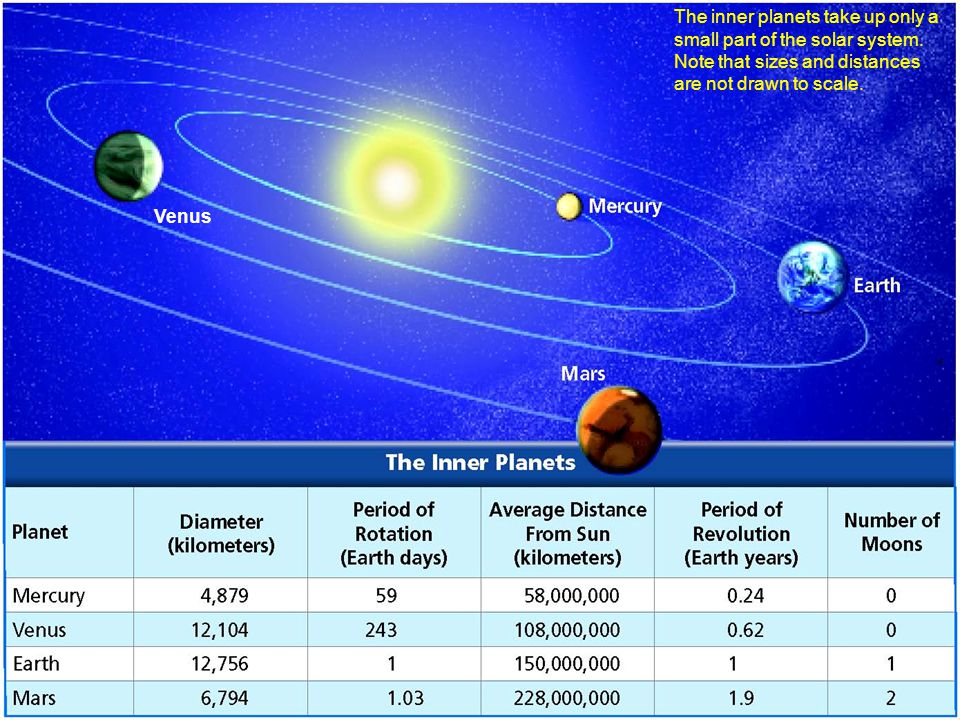 The inner planets take up only a small part of the solar system