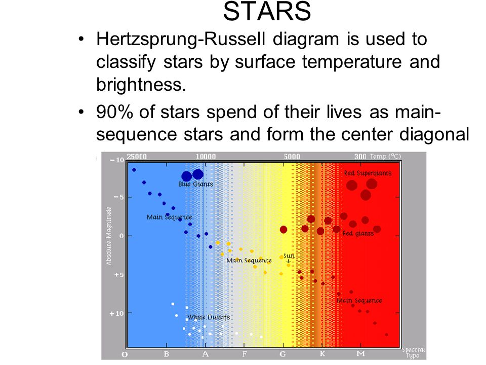 STARS Hertzsprung-Russell diagram is used to classify stars by surface temperature and brightness.