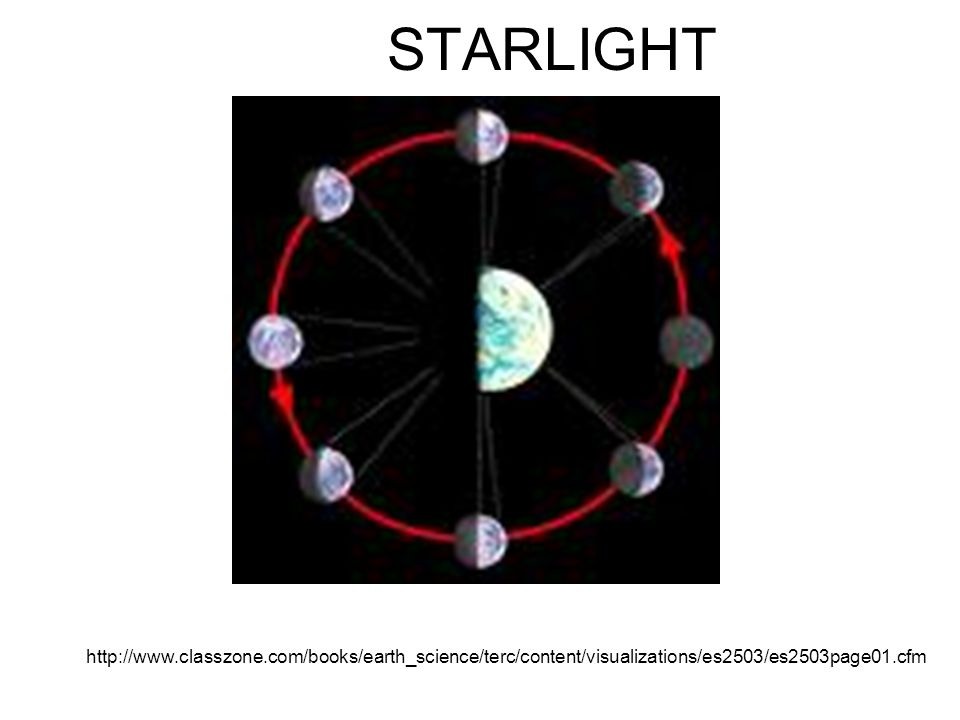 STARLIGHT http://www.classzone.com/books/earth_science/terc/content/visualizations/es2503/es2503page01.cfm.