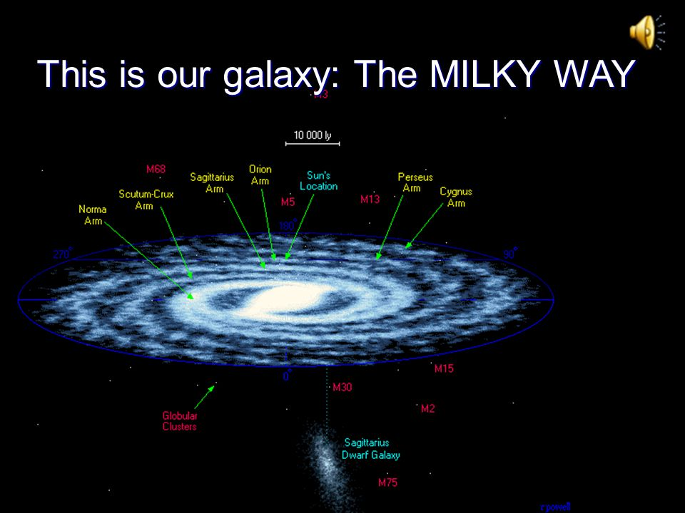 This is our galaxy: The MILKY WAY