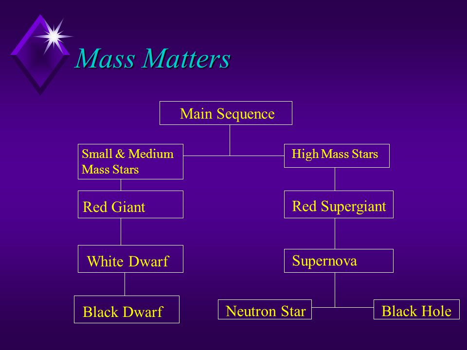 Mass Matters Main Sequence Red Giant Red Supergiant White Dwarf