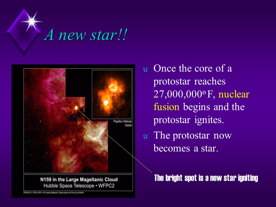 A new star!! Once the core of a protostar reaches 27,000,000o F, nuclear fusion begins and the protostar ignites.