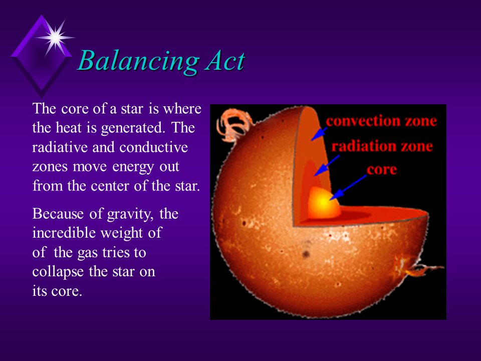 Balancing Act The core of a star is where the heat is generated. The
