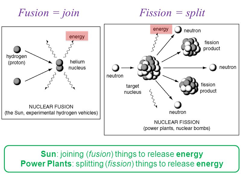 Fusion = join Fission = split
